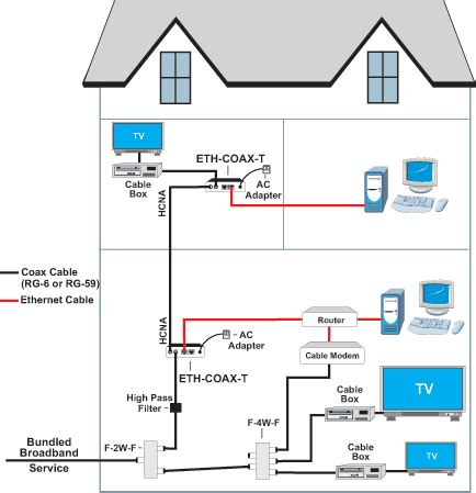 ethernet through house wiring installation guide ethernet over coax adapter bridge home