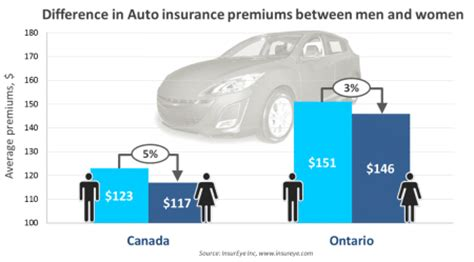 Auto Insurance Premiums by Difference In Insurance Premiums Between And