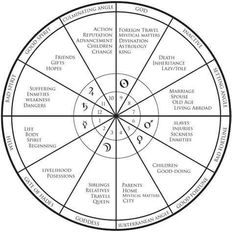 tenth house astrology house astrology