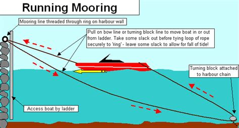 swing moorings mooring from shore what is it called