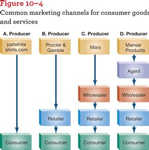 Distribution 4 Channel distribution channels for consumer products images