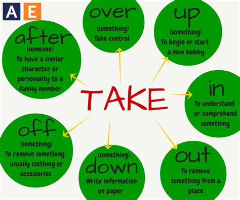 60 useful phrasal verbs with take with meaning and in english there are a lot of frequently used phrasal