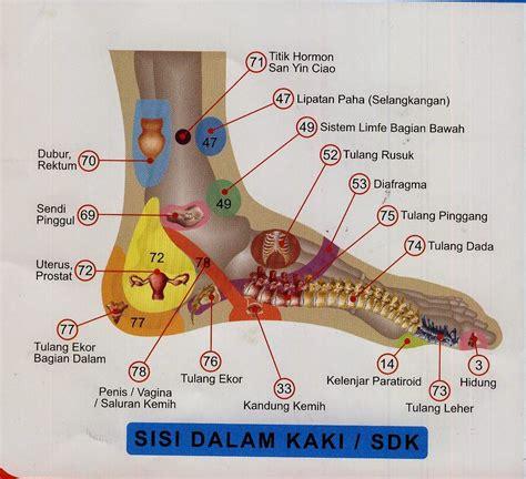 gambar tato di bagian kaki pengobatan patah tulang gambar titik reflexy kaki bagian