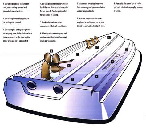 mastercraft skier prostar prostar 190 a history 1968 - Mastercraft Boat Hull Design