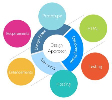 design approach ui ux branding and design company salzer technologies