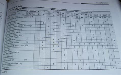 2011 sportage maintenance schedule kia forum