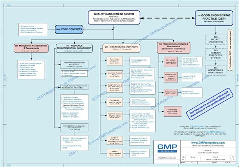 qms template gmp quality management system policy statement buy gmp