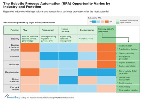 The Robotic Process Automation Rpa Opportunity Varies By Industry And Function Market Robotic Process Automation Assessment Template