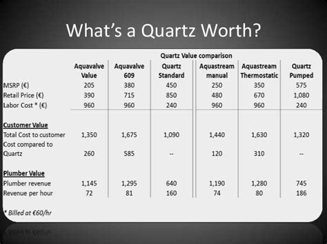 buying likes how does it aqualisa quartz presentation