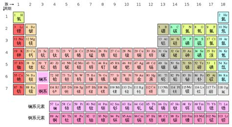 file periodic table zh hans svg wikimedia commons
