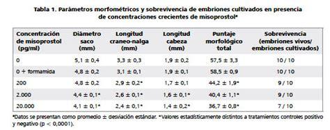 Cytotec 6 Semanas Dosis Cytotec 5 Semanas Dosis Maximum Cialis Dosage
