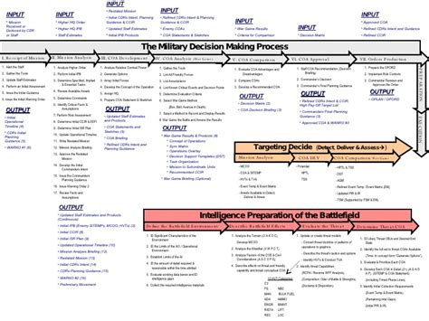 army timeline template jason mdmp chart
