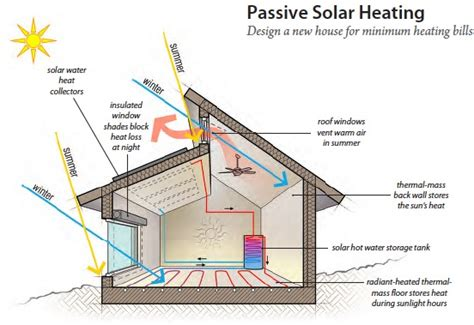 passive solar home design elements solar energy far from new