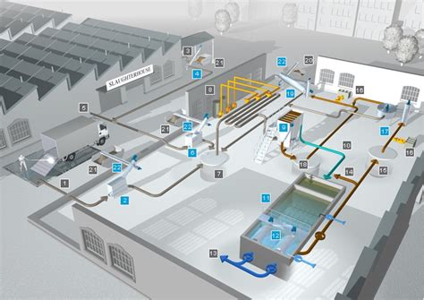 systems concept for the pulp systems concept for slaughterhouses and processing industry huber technology uk rotamat