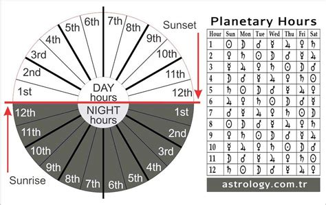 table hours planetary hours calculator