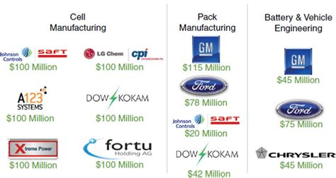 overview building the u s battery industry for electric