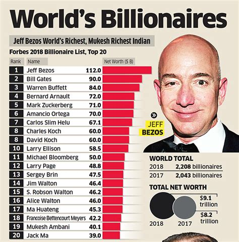 forbes releases 2018 billionaires list jeff bezos leads with 112 billion list