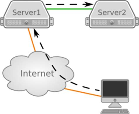 access forwarding servers access a service without direct connection