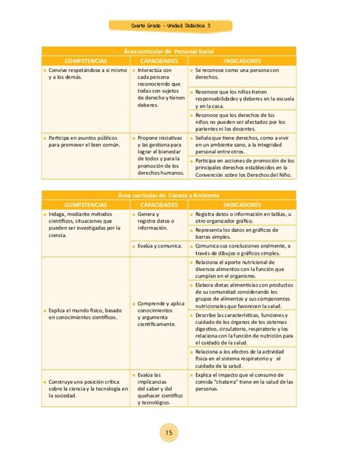 unidades y sesiones para el cuarto grado de primaria unidad 3 sesiones cuarto grado 2015