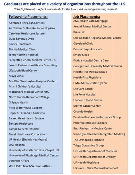 Of Florida Mba Mha by Graduate Achievement And Placement 187 Health Services