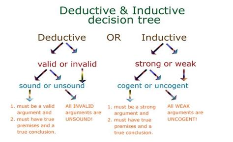 Deductive Pattern Paragraph Exles | writingxmu deductive reasoning