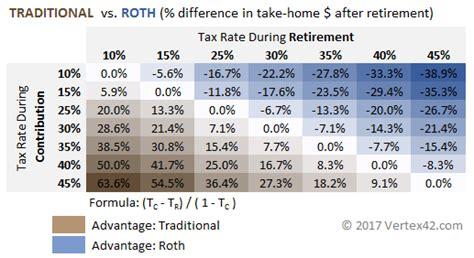 roth ira vs regular investing 401k gold investment