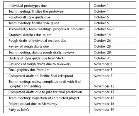 chronological order exle essay images