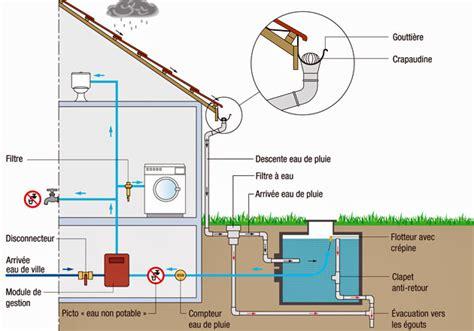 Recuperation Eau De Pluie 7794 by Tutoriel Comment R 233 Cup 233 Rer L Eau De Pluie