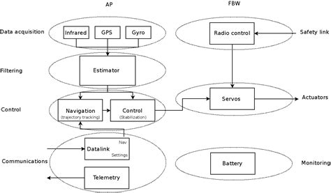 functional layout wikipedia devguide designoverview paparazziuav