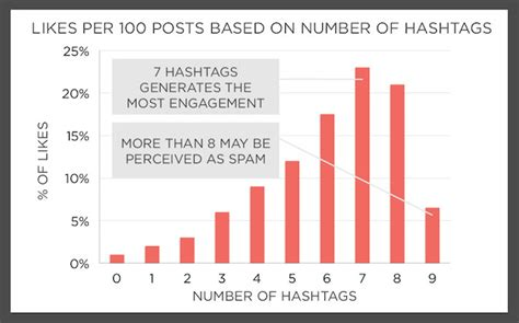 the best number of hashtags for instagram ejenn solutions tip the number of instagram hashtags