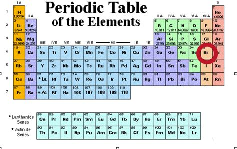 Periodic Table Br by Periodic Table Of Elements Br Periodic Table