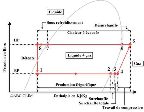 diagramme enthalpique r134a exercice pdf diagramme de mollier