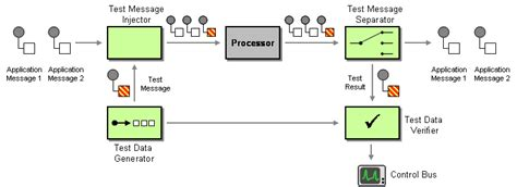 html pattern message enterprise integration patterns test message