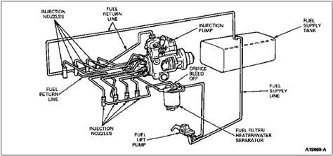 7 3 powerstroke fuel line diagram 7 3 powerstroke fuel line diagram idi fuel clear out get