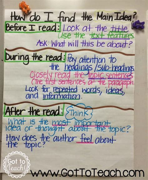 11 tips for teaching about theme in language arts the anchor charts galore got to teach