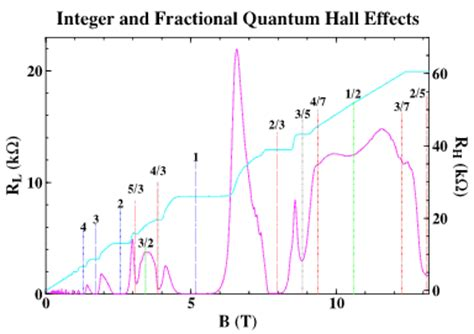 quantum design hall effect electrons in few dimensions semiconductor physics group