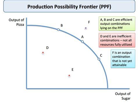 ppf diagram economics production possibility frontier economics tutor2u