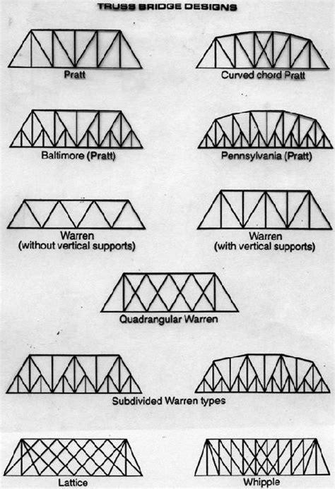 Toothpick Bridge Templates how to build a simple toothpick bridge woodworking