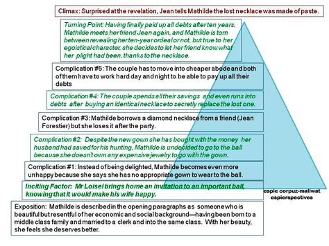 the necklace plot structure espierspectives