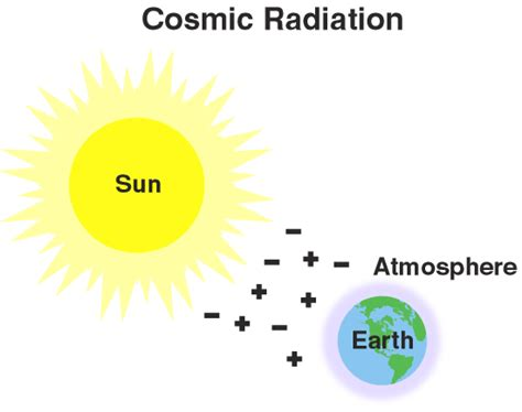 cosmic background radiation definition nrc text glossary