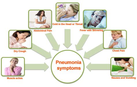 home remedies for walking pneumonia pneumonia causes and symptoms www pixshark images
