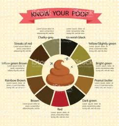 color of stool meaning stool color changes color chart and meaning healthy