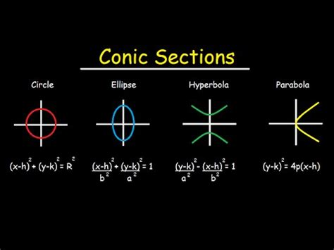 how to identify conic sections conic sections circles ellipses parabolas hyperbola