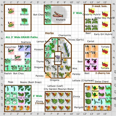 Square Foot Gardening Layout Plans Square Foot Garden Layout Plans