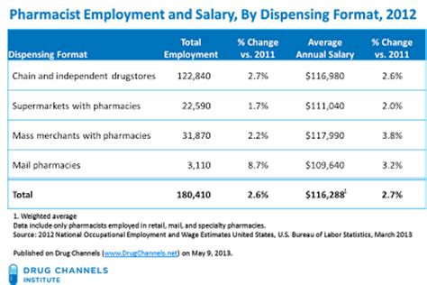 Pharmacist Annual Salary by Channels Pharmacist Salaries Hit 117k And Keep Climbing