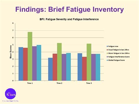 Brief Inventory 2 to evaluate the effectiveness of emotional freedom techniques eft