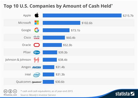chart top 10 u s companies by amount of held statista