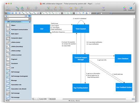 uml diagram tool mac collaborative flowchart create a flowchart