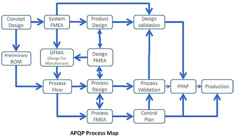 dfma template creating process map in excel