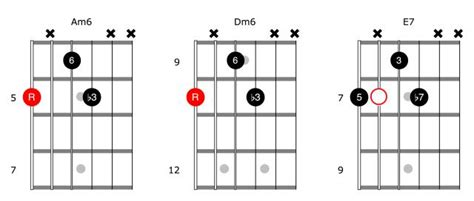 minor swing scales style guide django reinhardt and jazz